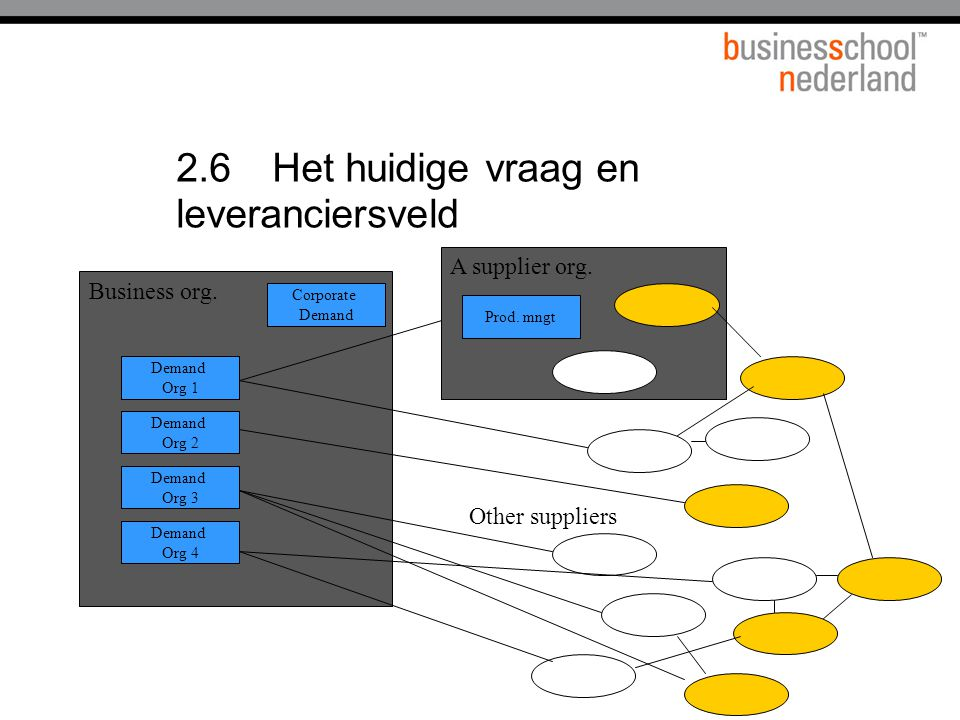 2.6Het huidige vraag en leveranciersveld Business org. A supplier org. Corporate Demand Org 2 Prod. mngt Demand Org 3 Demand Org 4 Demand Org 1 Other