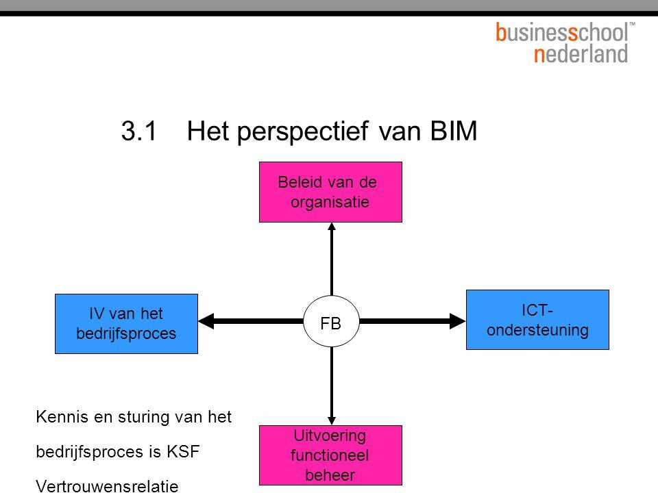 3.1Het perspectief van BIM ICT- ondersteuning Uitvoering functioneel beheer IV van het bedrijfsproces Beleid van de organisatie FB Kennis en sturing van het bedrijfsproces is KSF Vertrouwensrelatie