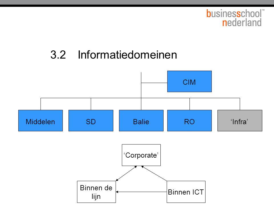 3.2Informatiedomeinen 'Infra'MiddelenSDBalie CIM RO Binnen ICT Binnen de lijn 'Corporate'