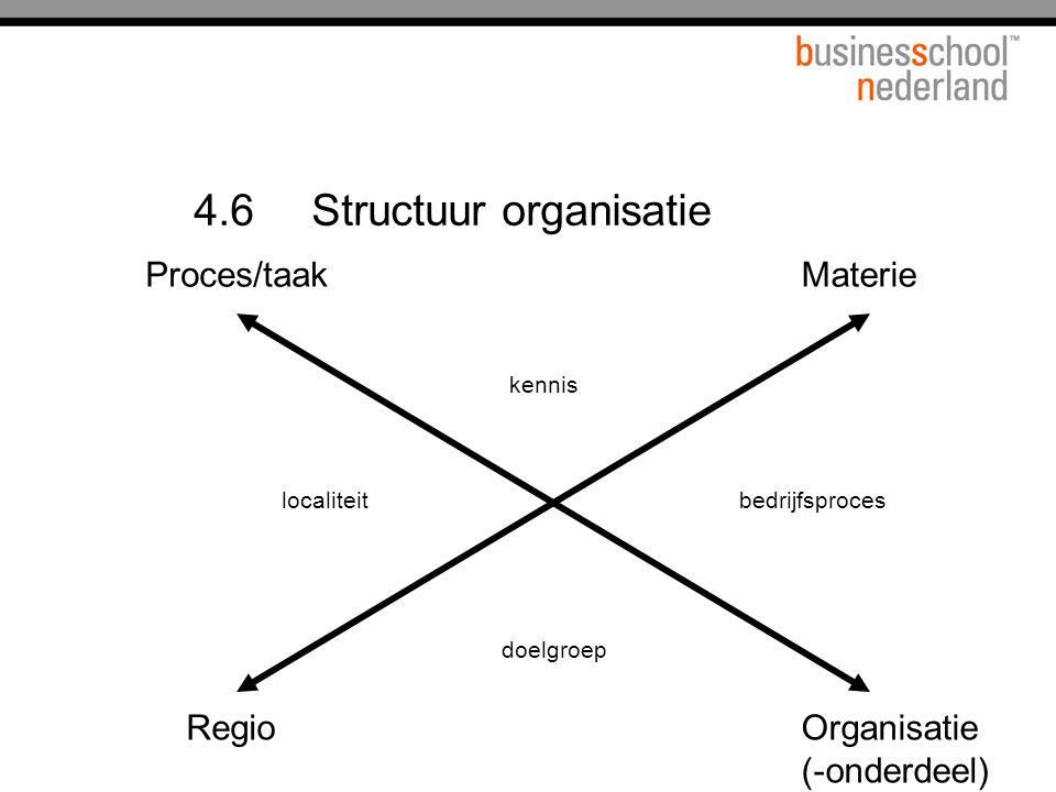 4.6 Structuur organisatie Materie Organisatie (-onderdeel) Proces/taak Regio bedrijfsproces kennis localiteit doelgroep