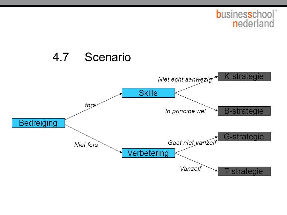 4.7 Scenario Verbetering Niet fors Bedreiging B-strategie Niet echt aanwezig Gaat niet vanzelf fors Skills G-strategie T-strategie K-strategie Vanzelf In principe wel