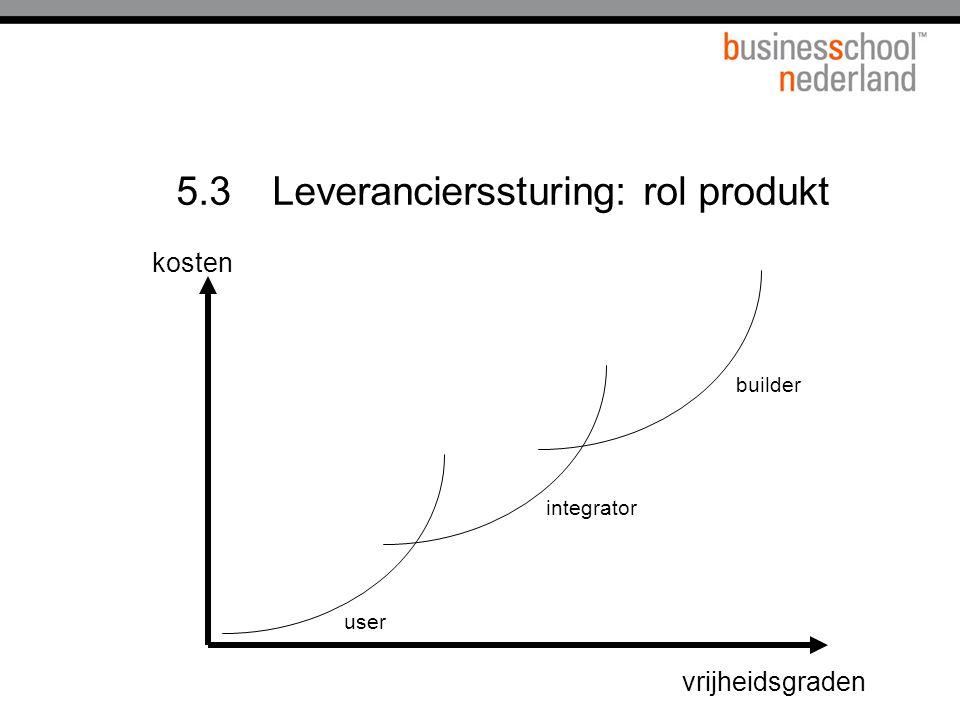 5.3Leverancierssturing: rol produkt vrijheidsgraden builder user integrator kosten
