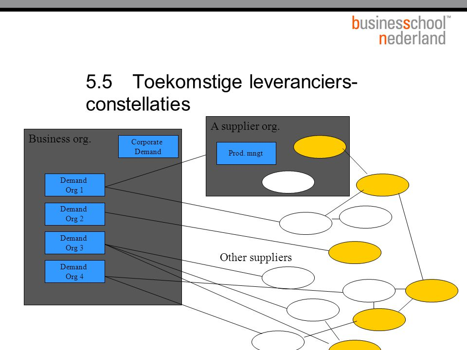 5.5Toekomstige leveranciers- constellaties Business org. A supplier org. Corporate Demand Org 2 Prod. mngt Demand Org 3 Demand Org 4 Demand Org 1 Othe
