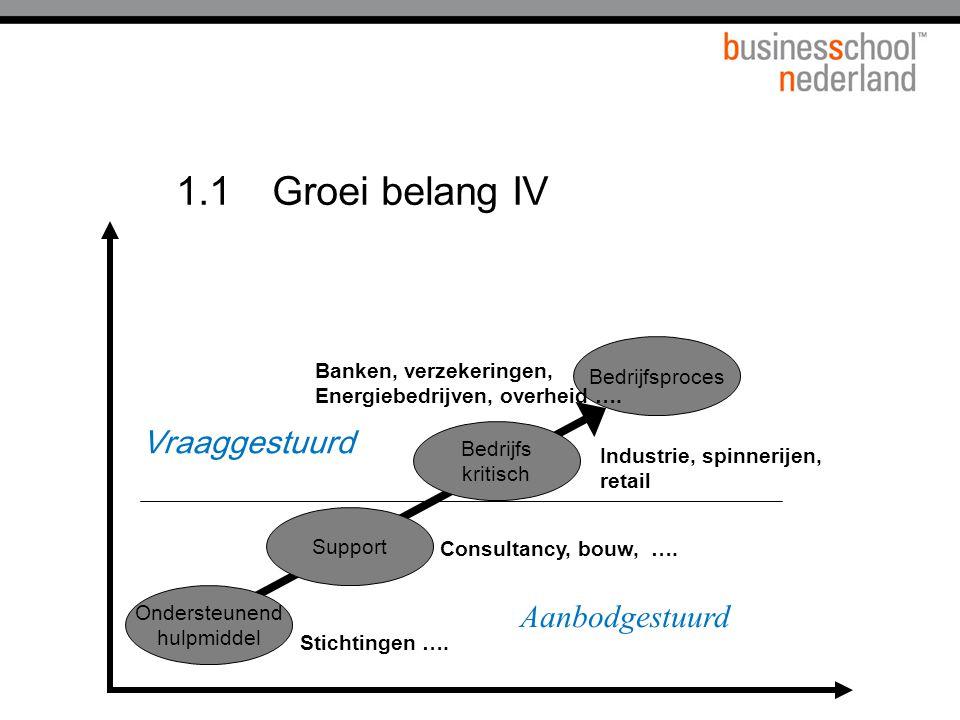 1.1Groei belang IV Support Bedrijfs kritisch Ondersteunend hulpmiddel Bedrijfsproces Consultancy, bouw, ….