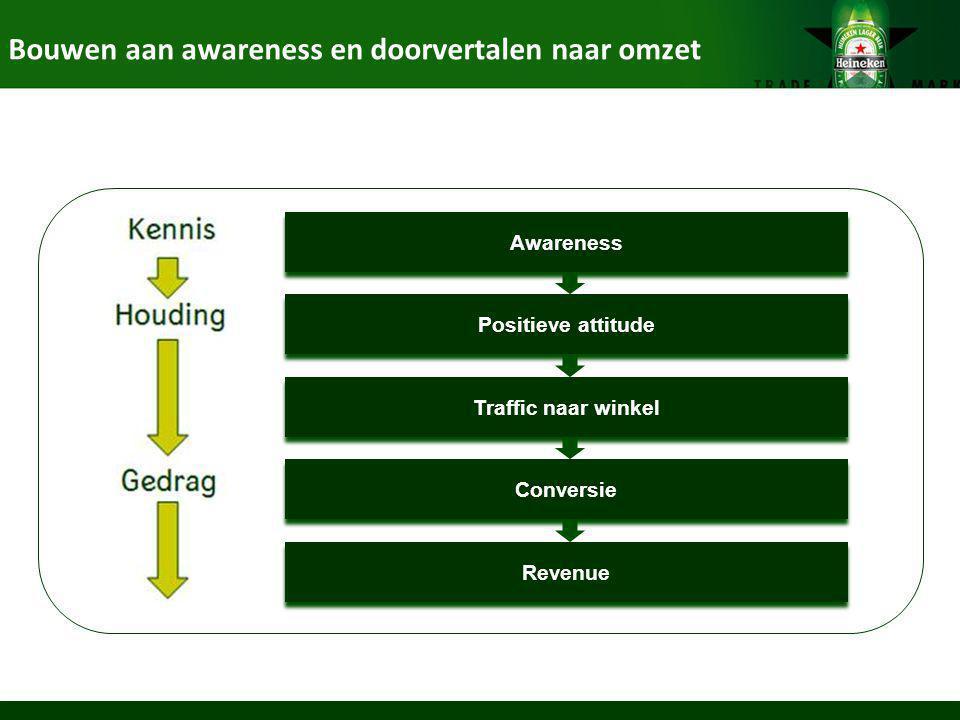 Bouwen aan awareness en doorvertalen naar omzet Awareness Positieve attitude Traffic naar winkel Conversie Revenue