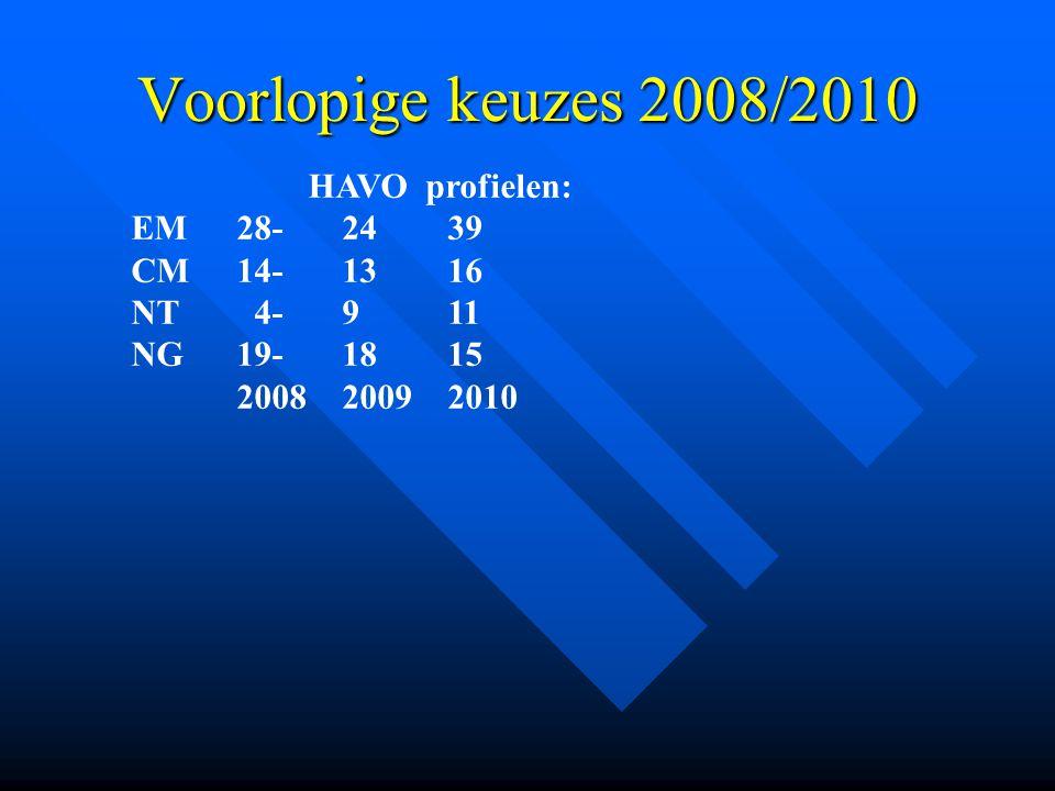 Voorlopige keuzes 2008/2010 HAVO profielen: EM28-2439 CM14-1316 NT 4-911 NG19-1815 2008 20092010