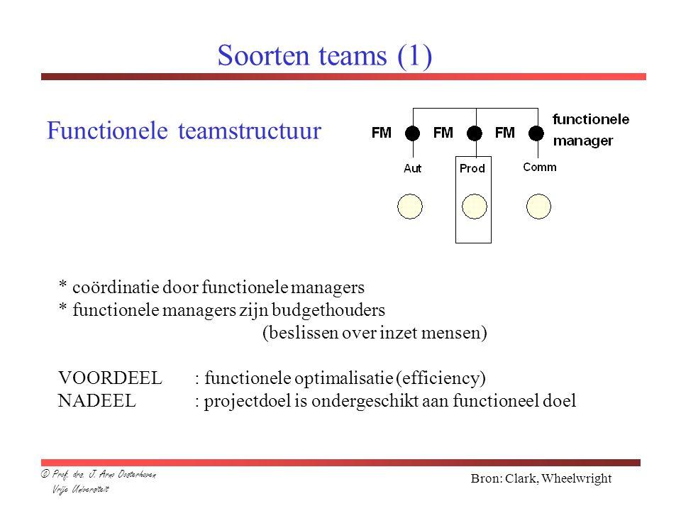 Soorten teams (1) * coördinatie door functionele managers * functionele managers zijn budgethouders (beslissen over inzet mensen) VOORDEEL: functionele optimalisatie (efficiency) NADEEL: projectdoel is ondergeschikt aan functioneel doel Functionele teamstructuur Bron: Clark, Wheelwright © Prof.