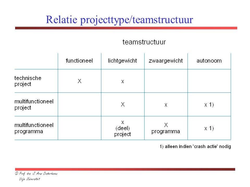 Relatie projecttype/teamstructuur © Prof. drs. J. Arno Oosterhaven Vrije Universiteit