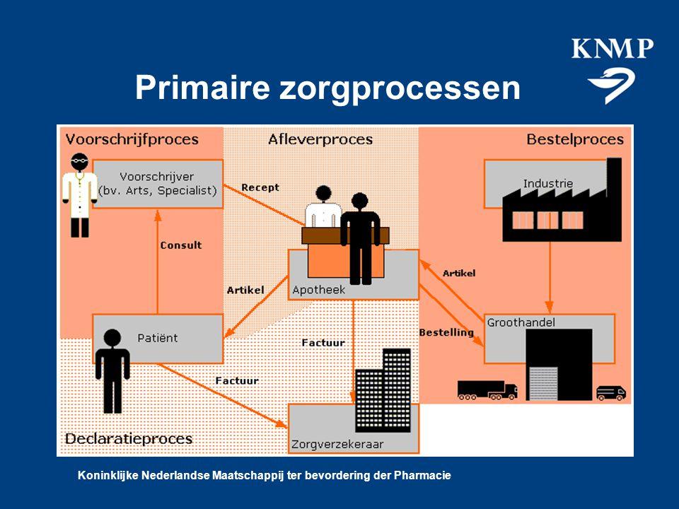 Koninklijke Nederlandse Maatschappij ter bevordering der Pharmacie Primaire zorgprocessen Wat is de G-Standaard Op welke wijze gestandaardiseerd Onderhoud Toekomst Relatie met EPD