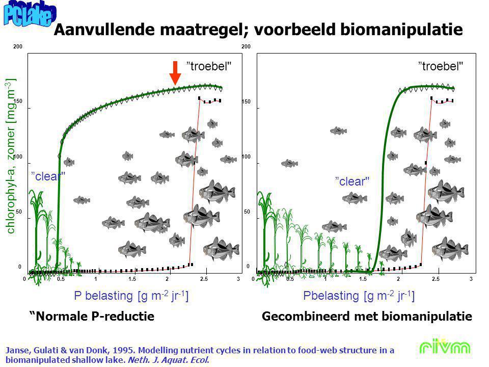 Witteveen+Bos 15 chlorophyl-a, zomer [mg m -3 ] Aanvullende maatregel; voorbeeld biomanipulatie Pbelasting [g m -2 jr -1 ] Gecombineerd met biomanipul