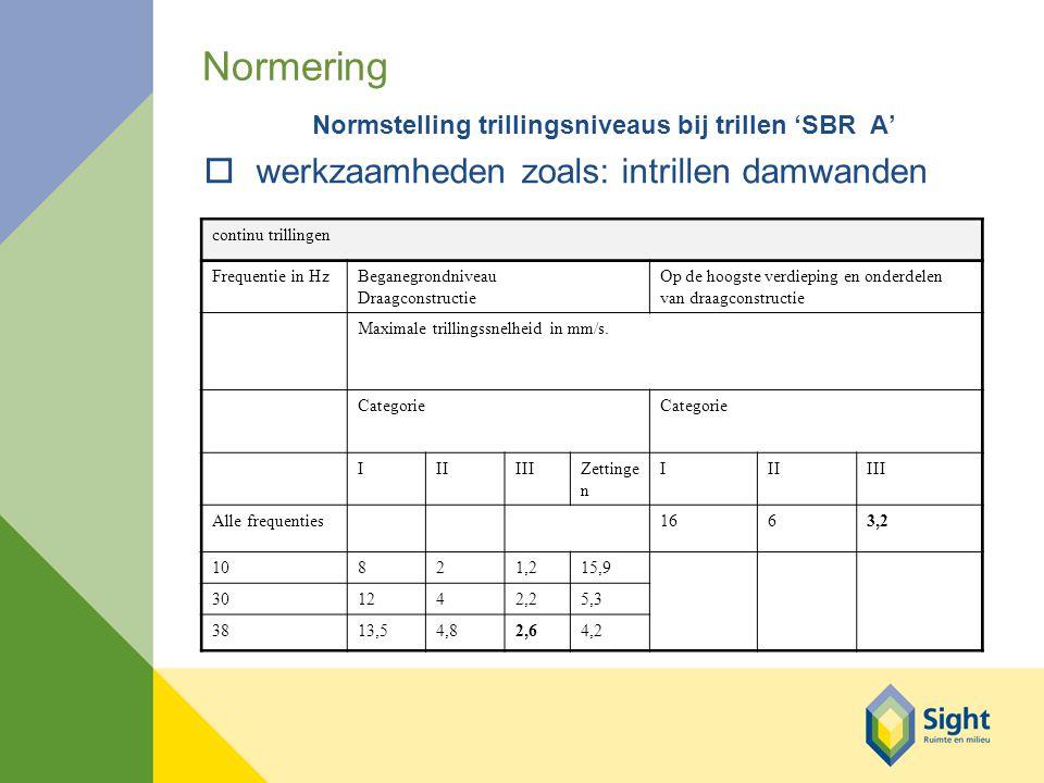 Normering Normstelling trillingsniveaus bij trillen 'SBR A' owerkzaamheden zoals: intrillen damwanden continu trillingen Frequentie in HzBeganegrondniveau Draagconstructie Op de hoogste verdieping en onderdelen van draagconstructie Maximale trillingssnelheid in mm/s.