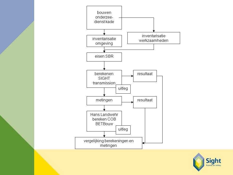 inventarisatie omgeving inventarisatie werkzaamheden bouwen onderzee- dienst kade eisen SBR berekenen SIGHT transmission uitleg resultaat Hans Landwehr bereken COB BETBouw uitleg resultaat vergelijking berekeningen en metingen metingen