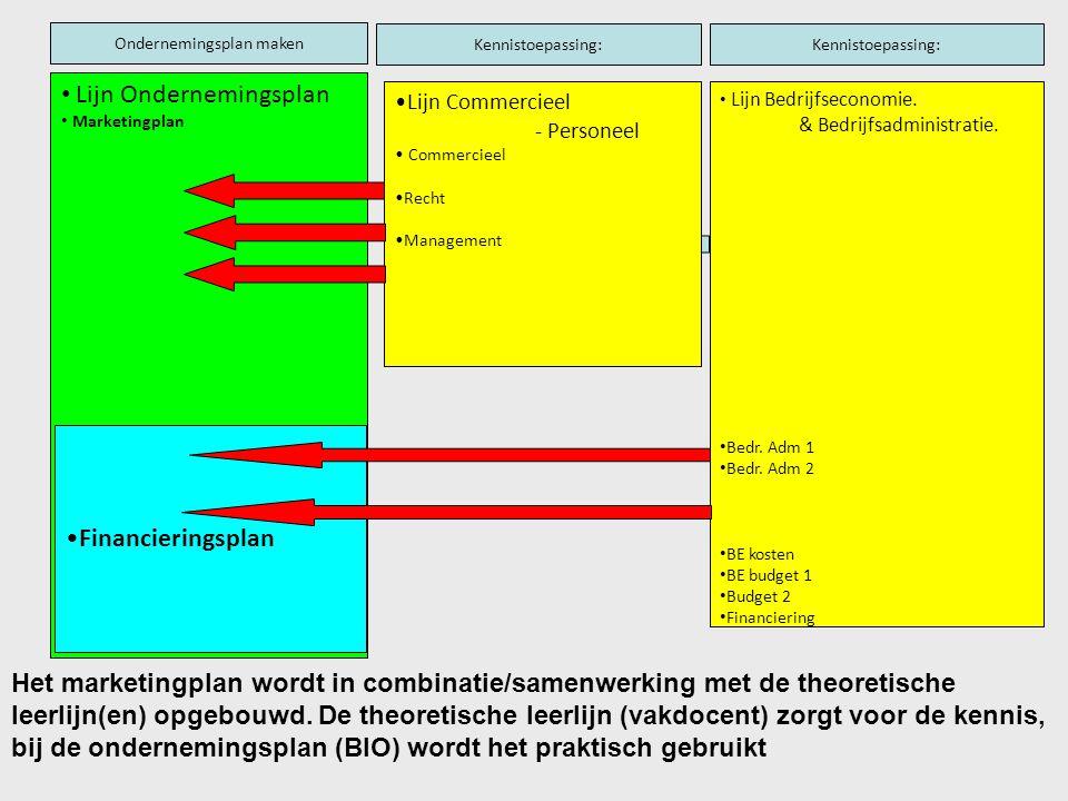 Lijn Ondernemingsplan Marketingplan Lijn Commercieel - Personeel Commercieel Recht Management Ondernemingsplan maken Lijn Bedrijfseconomie. & Bedrijfs