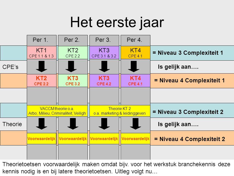 KT1 CPE 1.1 & 1.3 KT2 CPE 2.2 KT3 CPE 3.1 & 3.2 KT4 CPE 4.1 Per 1.Per 2.Per 3.Per 4. VACCM theorie o.a. Arbo, Milieu, Criminaliteit, Veiligh Theorie K
