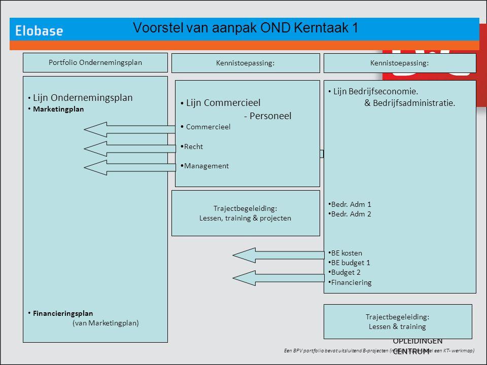 Lijn Ondernemingsplan Marketingplan Financieringsplan (van Marketingplan) Voorstel van aanpak OND Kerntaak 1 Een BPV portfolio bevat uitsluitend B-pro