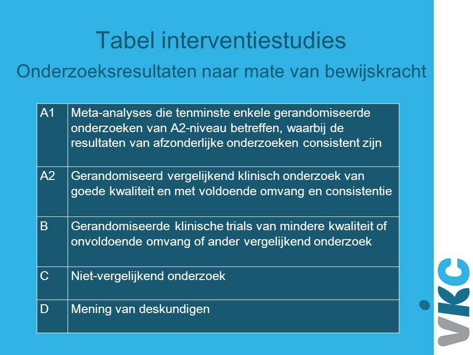 Tabel interventiestudies Onderzoeksresultaten naar mate van bewijskracht A1Meta-analyses die tenminste enkele gerandomiseerde onderzoeken van A2-nivea