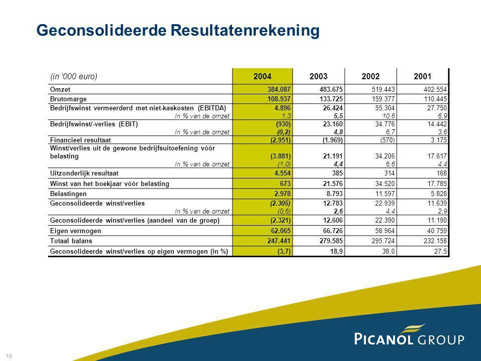 19 Geconsolideerde Resultatenrekening (in '000 euro)2004200320022001 Omzet384.087483.675519.443402.554 Brutomarge108.937133.725159.377110.445 Bedrijfswinst vermeerderd met niet-kaskosten (EBITDA) In % van de omzet 4.896 1,3 26.424 5,5 55.304 10,6 27.750 6,9 Bedrijfswinst/-verlies (EBIT) In % van de omzet (930) (0,2) 23.160 4,8 34.776 6,7 14.442 3,6 Financieel resultaat(2.951)(1.969)(570)3.175 Winst/verlies uit de gewone bedrijfsuitoefening vóór belasting In % van de omzet (3.881) (1,0) 21.191 4,4 34.206 6,6 17.617 4,4 Uitzonderlijk resultaat4.554385314168 Winst van het boekjaar vóór belasting67321.57634.52017.785 Belastingen2.9788.79311.5975.828 Geconsolideerde winst/verlies In % van de omzet (2.305) (0,6) 12.783 2,6 22.939 4,4 11.639 2,9 Geconsolideerde winst/verlies (aandeel van de groep)(2.321)12.60622.39011.190 Eigen vermogen62.06566.72658.96440.759 Totaal balans247.441279.585295.724232.158 Geconsolideerde winst/verlies op eigen vermogen (in %)(3,7)18,938,027,5