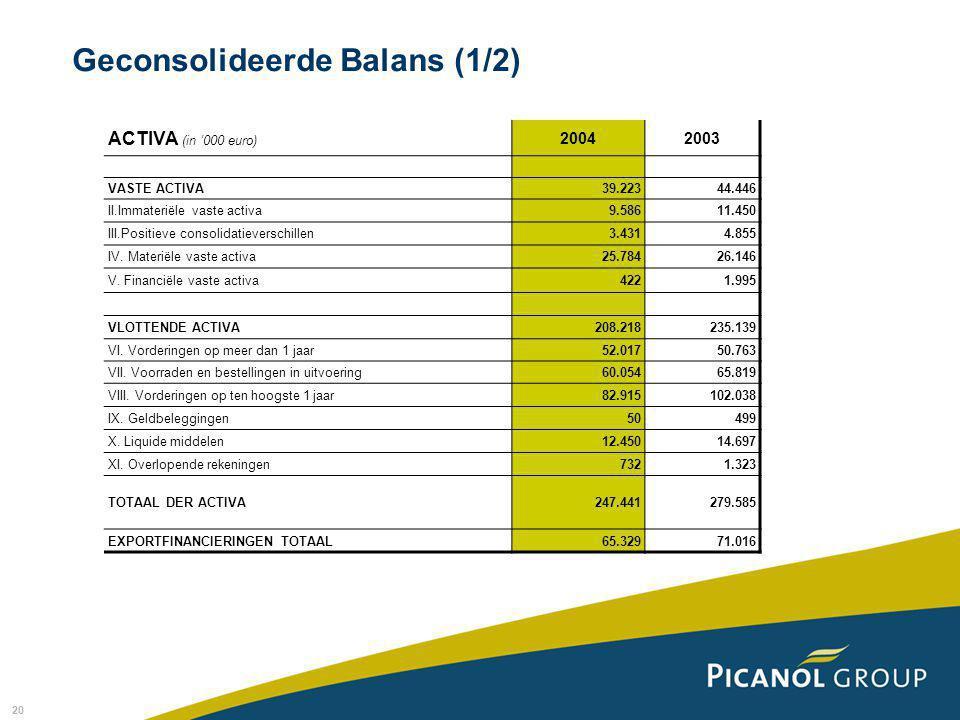20 Geconsolideerde Balans (1/2) ACTIVA (in '000 euro) 20042003 VASTE ACTIVA39.22344.446 II.Immateriële vaste activa9.58611.450 III.Positieve consolidatieverschillen3.4314.855 IV.