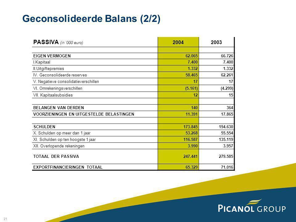 21 Geconsolideerde Balans (2/2) PASSIVA (in '000 euro) 20042003 EIGEN VERMOGEN62.06566.726 I.Kapitaal7.400 II.Uitgiftepremies1.332 IV.
