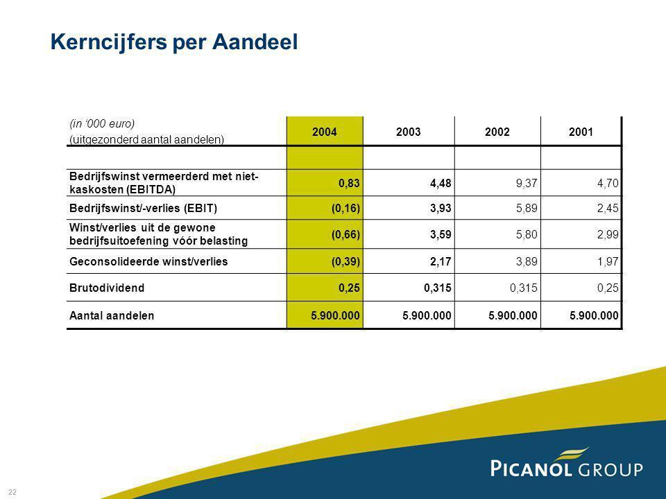 22 Kerncijfers per Aandeel (in '000 euro) (uitgezonderd aantal aandelen) 2004200320022001 Bedrijfswinst vermeerderd met niet- kaskosten (EBITDA) 0,834,489,374,70 Bedrijfswinst/-verlies (EBIT)(0,16)3,935,892,45 Winst/verlies uit de gewone bedrijfsuitoefening vóór belasting (0,66)3,595,802,99 Geconsolideerde winst/verlies(0,39)2,173,891,97 Brutodividend0,250,315 0,25 Aantal aandelen5.900.000