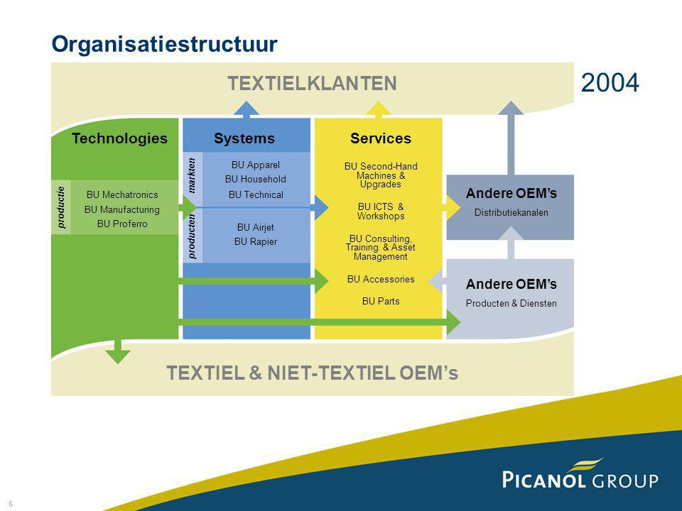 6 Organisatiestructuur TEXTIELKLANTEN TEXTIEL & NIET-TEXTIEL OEM's TechnologiesSystemsServices BU Apparel BU Household BU Technical BU Airjet BU Rapier BU Second-Hand Machines & Upgrades BU ICTS & Workshops BU Consulting, Training & Asset Management BU Accessories BU Parts Andere OEM's Distributiekanalen Andere OEM's Producten & Diensten productie BU Mechatronics BU Manufacturing BU Proferro producten markten 2004