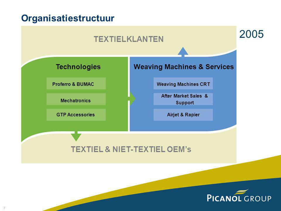 7 Organisatiestructuur TEXTIELKLANTEN TechnologiesWeaving Machines & Services Weaving Machines CRT After Market Sales & Support Airjet & Rapier Proferro & BUMAC Mechatronics GTP Accessories TEXTIEL & NIET-TEXTIEL OEM's 2005