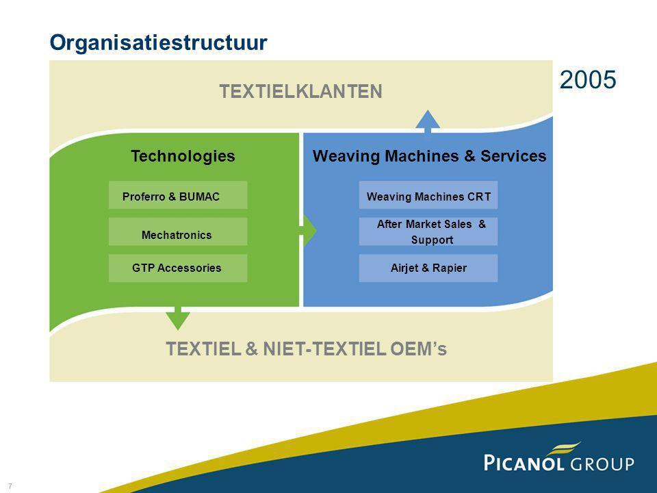 7 Organisatiestructuur TEXTIELKLANTEN TechnologiesWeaving Machines & Services Weaving Machines CRT After Market Sales & Support Airjet & Rapier Profer