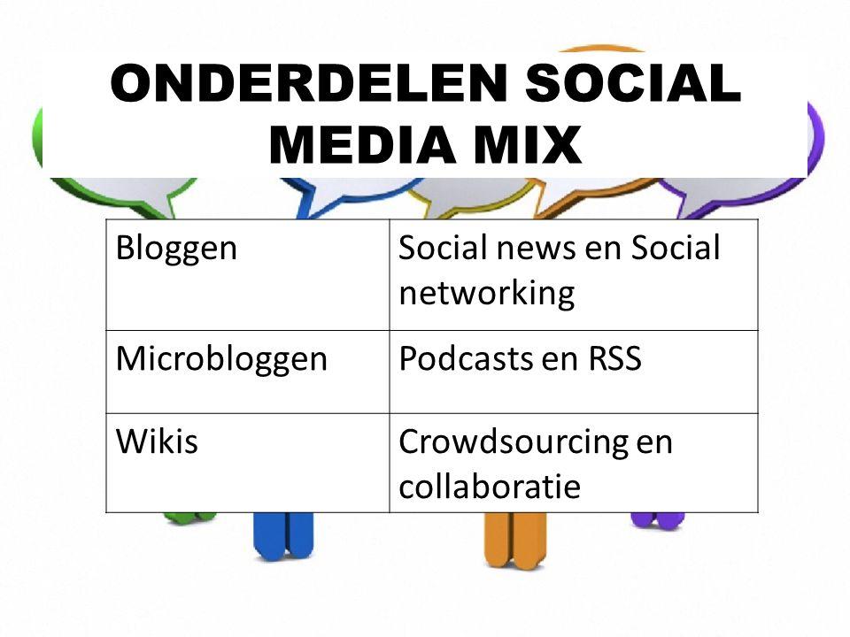 BloggenSocial news en Social networking MicrobloggenPodcasts en RSS WikisCrowdsourcing en collaboratie ONDERDELEN SOCIAL MEDIA MIX