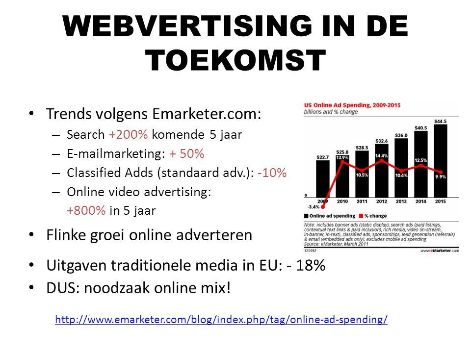 Trends volgens Emarketer.com: – Search +200% komende 5 jaar – E-mailmarketing: + 50% – Classified Adds (standaard adv.): -10% – Online video advertisi