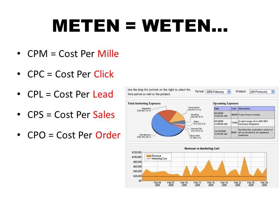 CPM = Cost Per Mille CPC = Cost Per Click CPL = Cost Per Lead CPS = Cost Per Sales CPO = Cost Per Order METEN = WETEN…