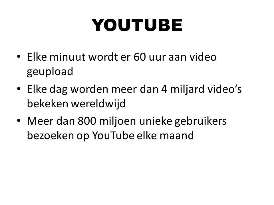 YOUTUBE Elke minuut wordt er 60 uur aan video geupload Elke dag worden meer dan 4 miljard video's bekeken wereldwijd Meer dan 800 miljoen unieke gebru