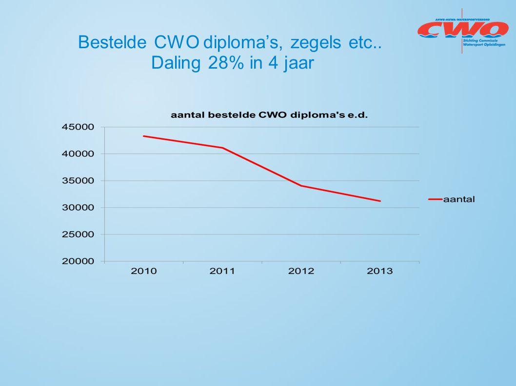 Bestelde CWO diploma's, zegels etc.. Daling 28% in 4 jaar