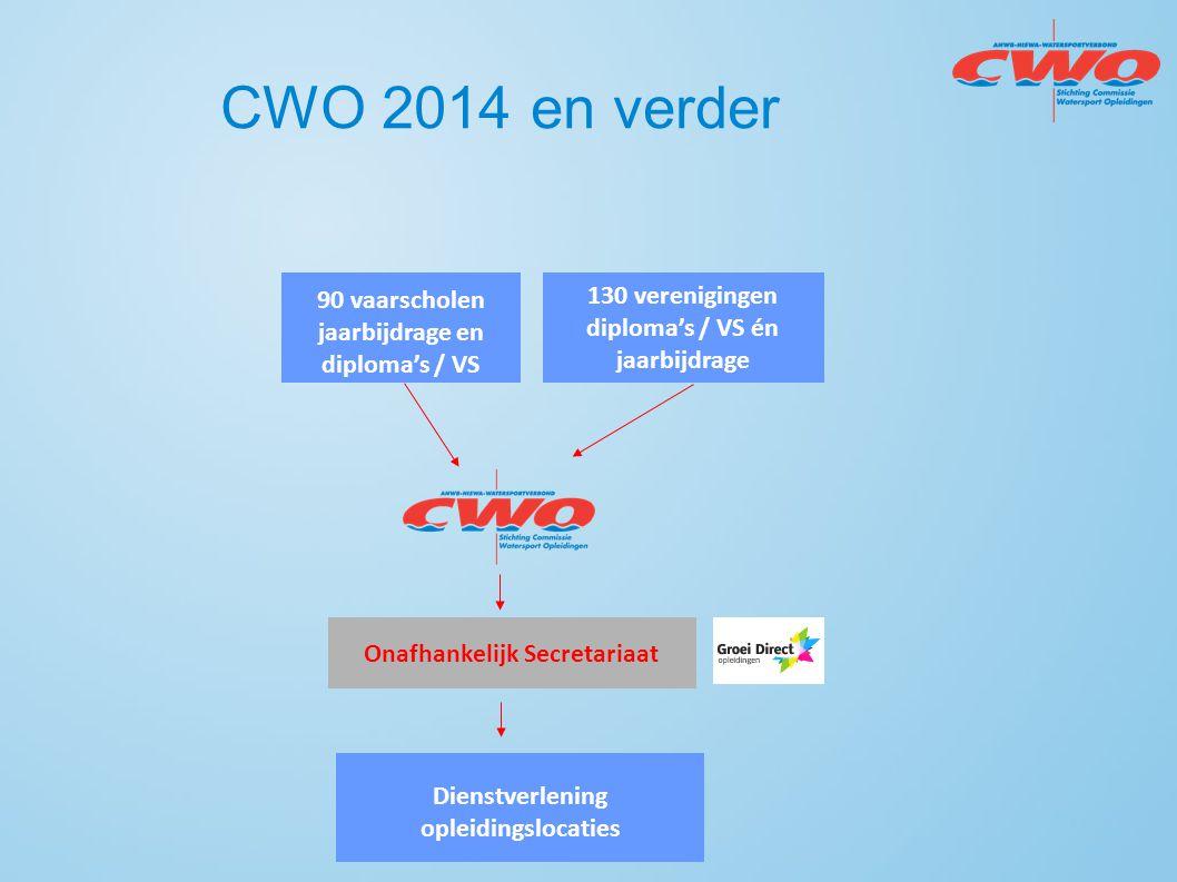 CWO 2014 en verder 90 vaarscholen jaarbijdrage en diploma's / VS 130 verenigingen diploma's / VS én jaarbijdrage Dienstverlening opleidingslocaties On