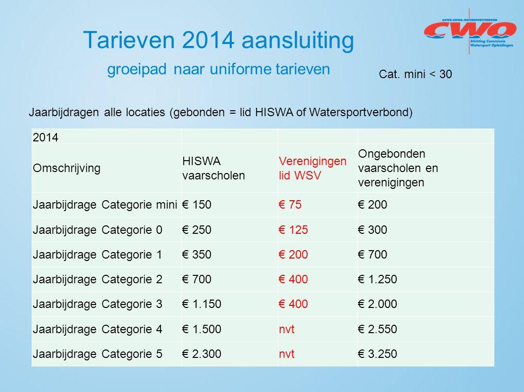 Tarieven 2014 aansluiting groeipad naar uniforme tarieven Jaarbijdragen alle locaties (gebonden = lid HISWA of Watersportverbond) 2014 Omschrijving HI