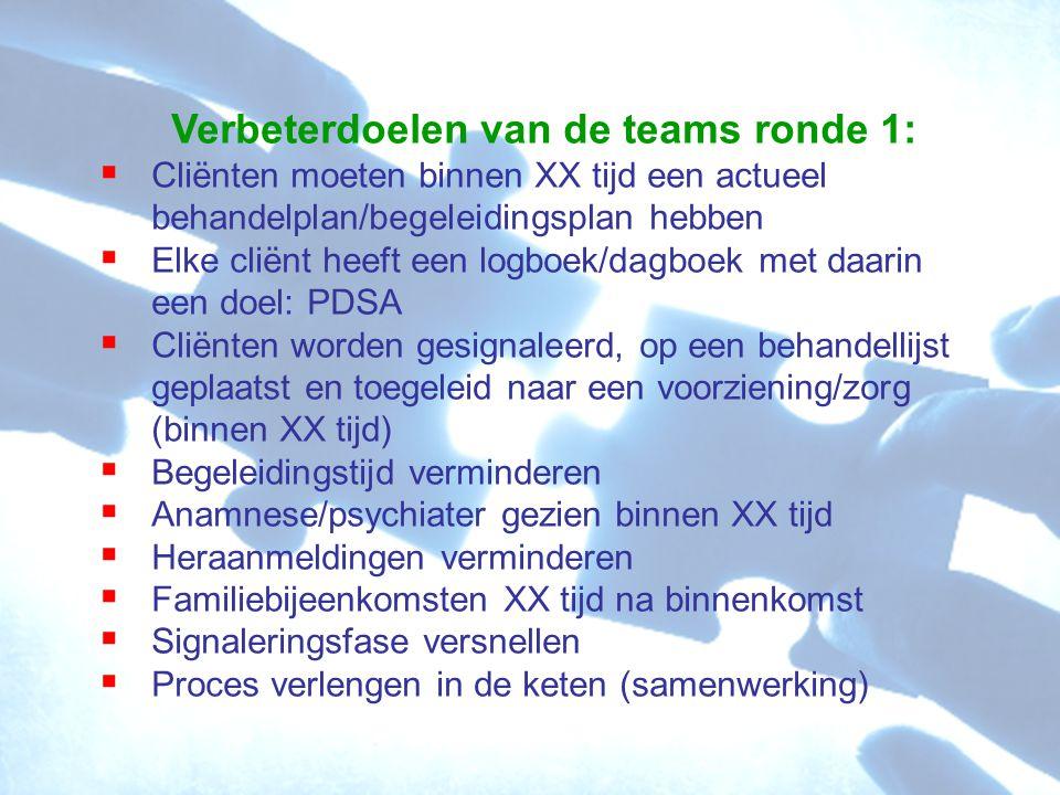 Verbeterdoelen van de teams ronde 1:  Cliënten moeten binnen XX tijd een actueel behandelplan/begeleidingsplan hebben  Elke cliënt heeft een logboek