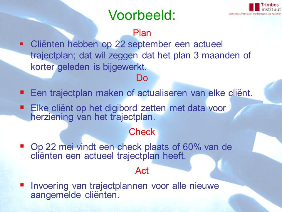 Voorbeeld: Plan  Cliënten hebben op 22 september een actueel trajectplan; dat wil zeggen dat het plan 3 maanden of korter geleden is bijgewerkt. Do 