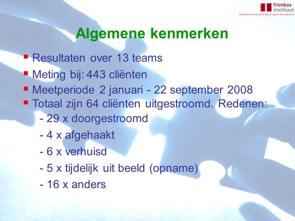 Algemene kenmerken  Resultaten over 13 teams  Meting bij: 443 cliënten  Meetperiode 2 januari - 22 september 2008  Totaal zijn 64 cliënten uitgest