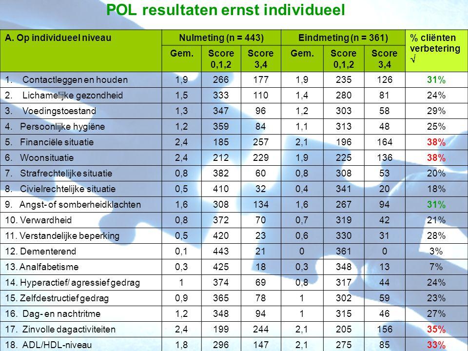 POL resultaten ernst individueel A. Op individueel niveauNulmeting (n = 443)Eindmeting (n = 361)% cliënten verbetering  Gem.Score 0,1,2 Score 3,4 Gem