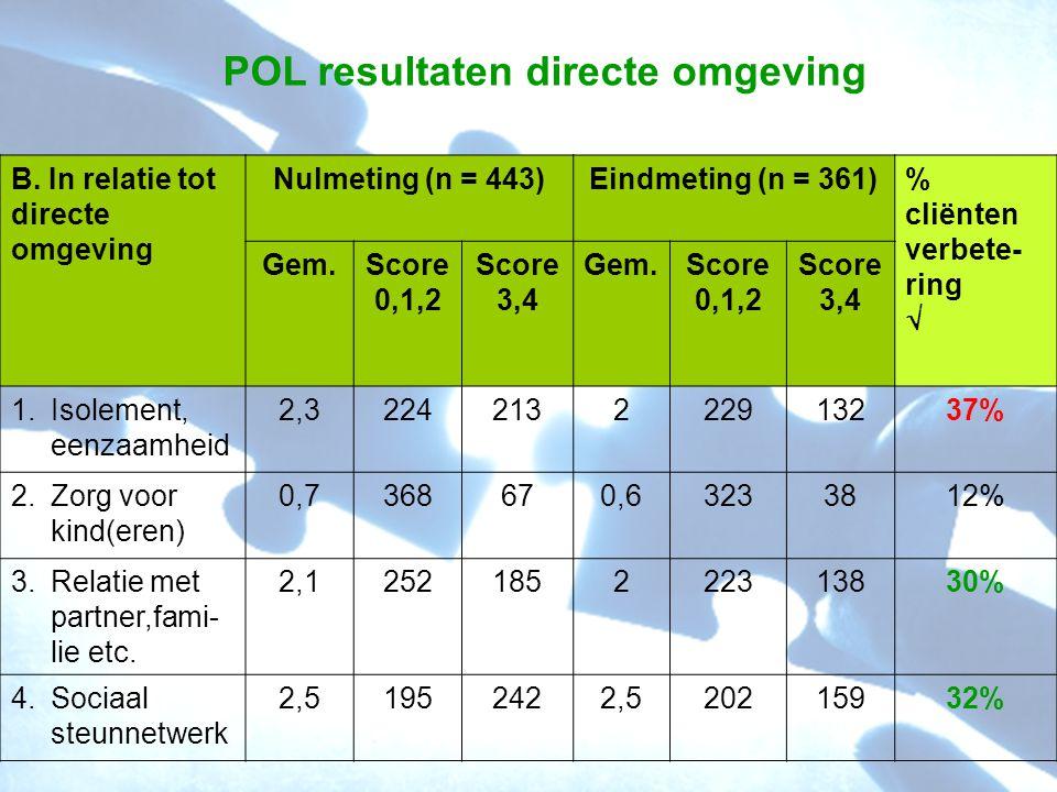 POL resultaten directe omgeving B. In relatie tot directe omgeving Nulmeting (n = 443)Eindmeting (n = 361)% cliënten verbete- ring  Gem.Score 0,1,2 S