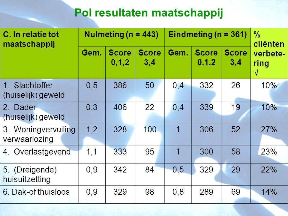 Pol resultaten maatschappij C. In relatie tot maatschappij Nulmeting (n = 443)Eindmeting (n = 361)% cliënten verbete- ring  Gem.Score 0,1,2 Score 3,4