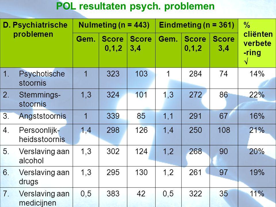 POL resultaten psych. problemen D. Psychiatrische problemen Nulmeting (n = 443)Eindmeting (n = 361)% cliënten verbete -ring  Gem.Score 0,1,2 Score 3,