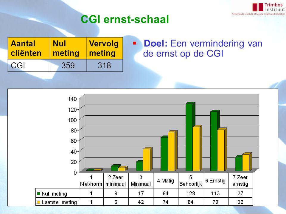 CGI ernst-schaal Aantal cliënten Nul meting Vervolg meting CGI359318  Doel: Een vermindering van de ernst op de CGI