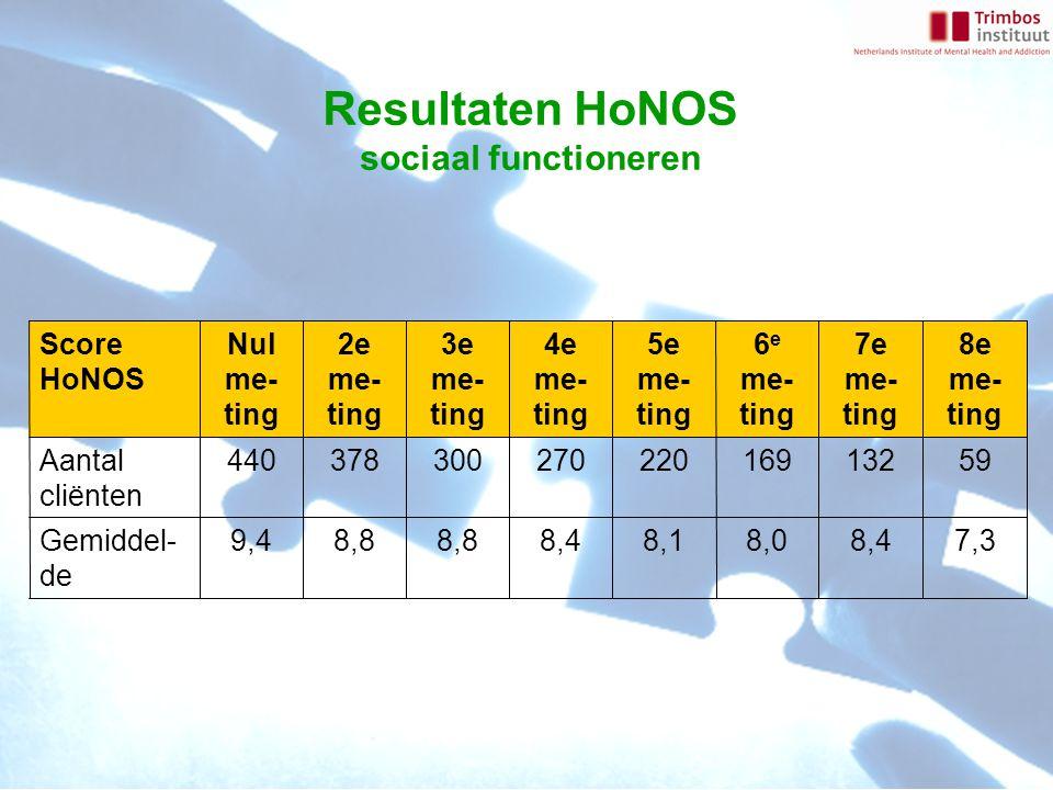 Resultaten HoNOS sociaal functioneren Score HoNOS Nul me- ting 2e me- ting 3e me- ting 4e me- ting 5e me- ting 6 e me- ting 7e me- ting 8e me- ting Aantal cliënten 44037830027022016913259 Gemiddel- de 9,48,8 8,48,18,08,47,3