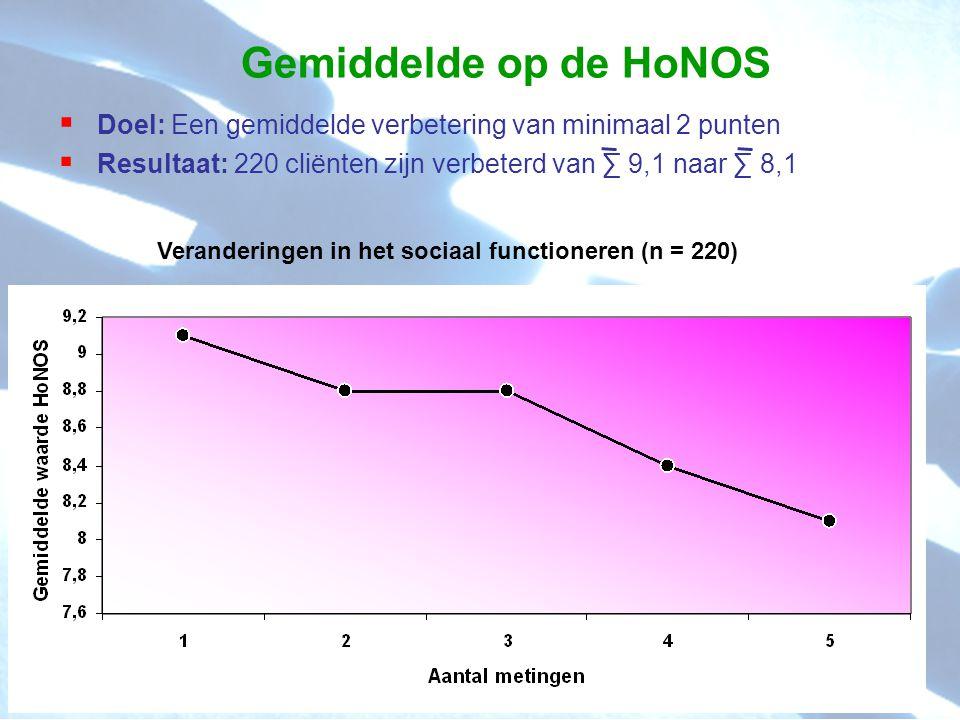 Gemiddelde op de HoNOS  Doel: Een gemiddelde verbetering van minimaal 2 punten  Resultaat: 220 cliënten zijn verbeterd van ∑ 9,1 naar ∑ 8,1 Veranderingen in het sociaal functioneren (n = 220)