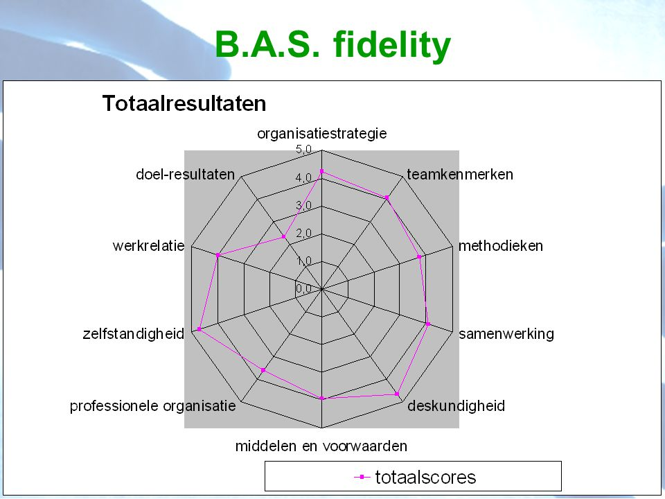 B.A.S. fidelity