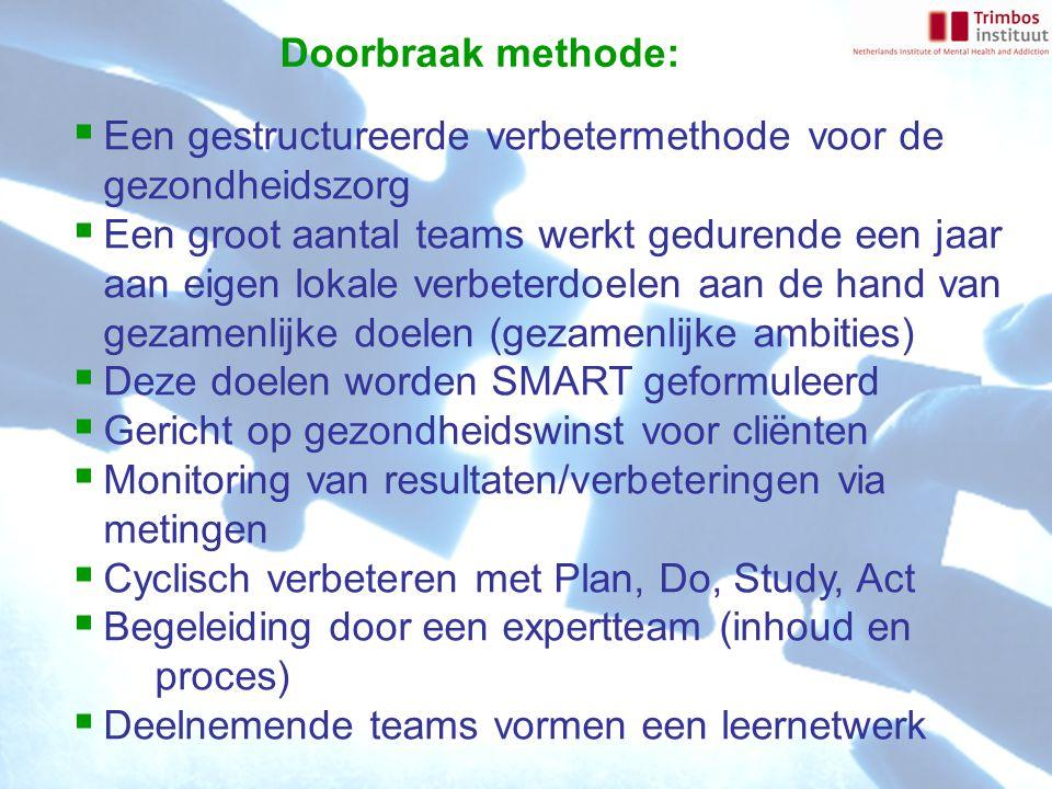 Wat levert een ZorgvoorBeter project op voor deelnemende teams.