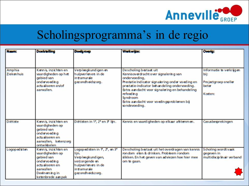 Scholingsprogramma's in de regio