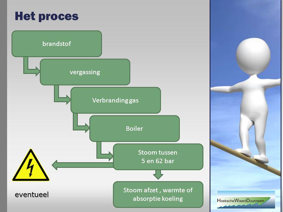 Het proces brandstof vergassing Verbranding gas Boiler Stoom tussen 5 en 62 bar eventueel Stoom afzet, warmte of absorptie koeling