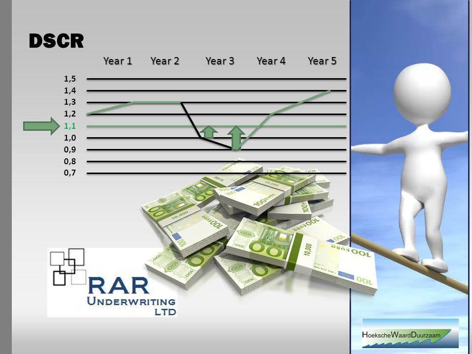 DSCR Year 1 Year 2 Year 3 Year 4 Year 5 0,8 0,7 1,0 0,9 1,2 1,1 1,4 1,3 1,5