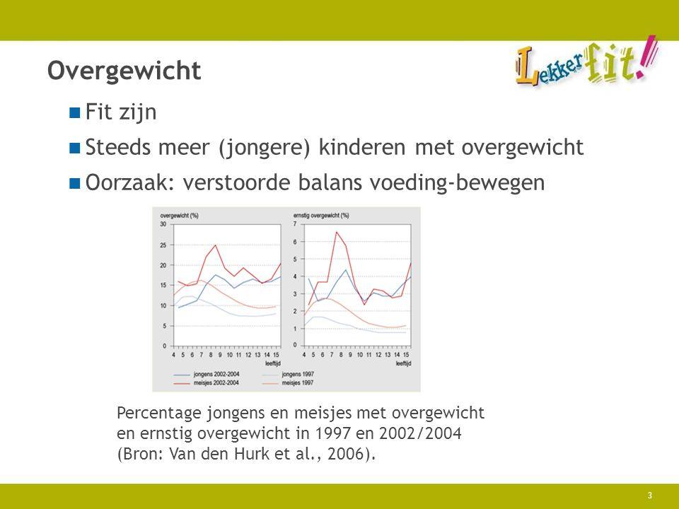 3 Overgewicht Fit zijn Steeds meer (jongere) kinderen met overgewicht Oorzaak: verstoorde balans voeding-bewegen Percentage jongens en meisjes met ove